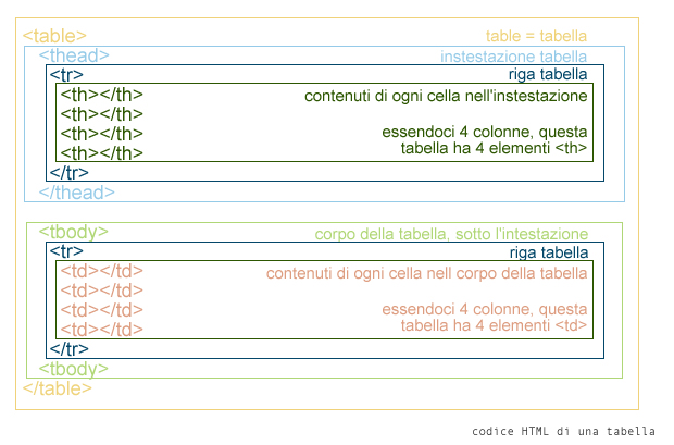 codice html tabella
