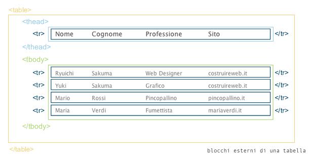 tabelle css: struttura